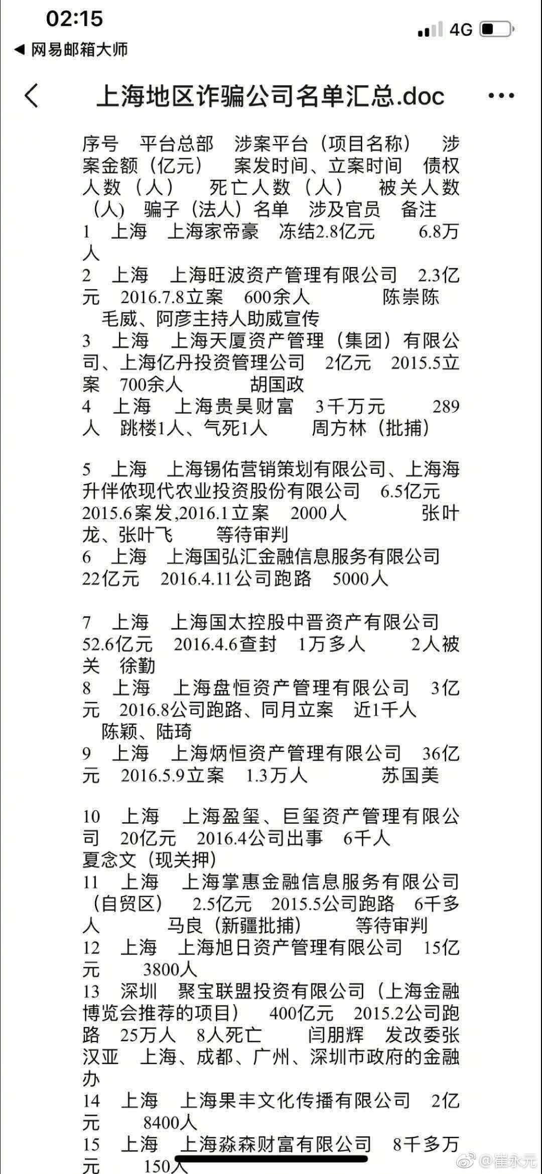 """崔永元""""撑腰""""投资人 爆上海P2P诈骗名单后欲再揭露杭州2"""