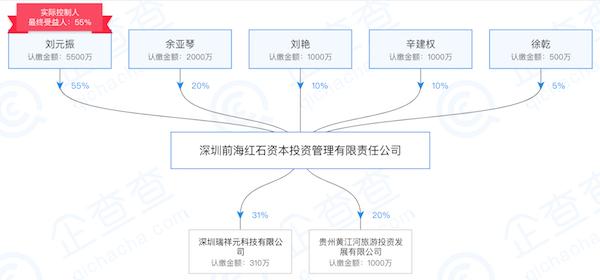 红石资本董事长刘元振涉嫌集资诈骗罪被移送检察院审查起诉2