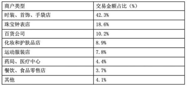 春节期间香港跨境移动支付交易笔数激增304%2