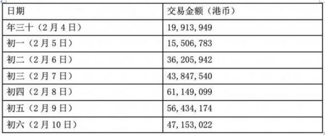 春节期间香港跨境移动支付交易笔数激增304%1