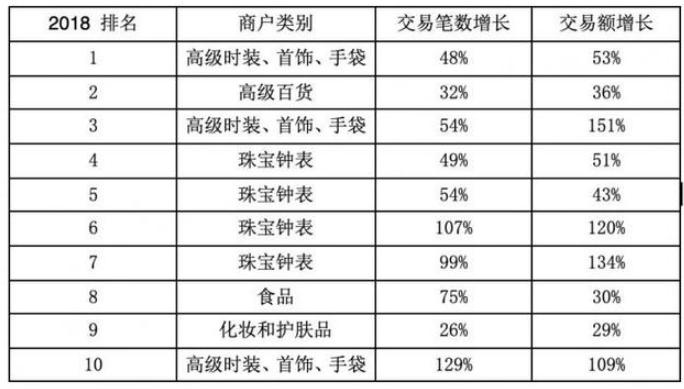 春节期间香港跨境移动支付交易笔数激增304%3