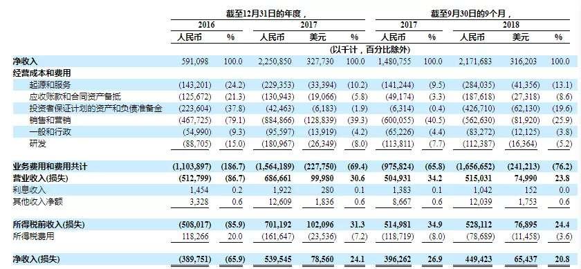 你我贷更新招股说明书:M3+逾期率攀升至16.06%1