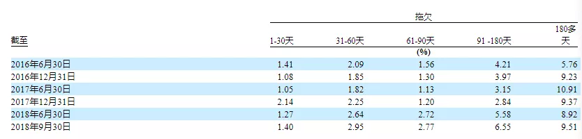 你我贷更新招股说明书:M3+逾期率攀升至16.06%2