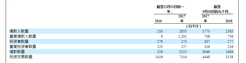 你我贷更新招股说明书:M3+逾期率攀升至16.06%3