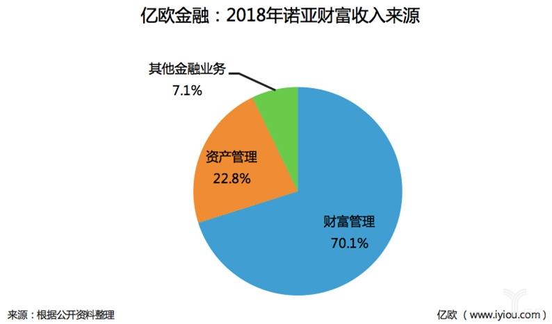 诺亚财富2018年年报解读:净利润增速锐减,集团总裁林国沣离职
