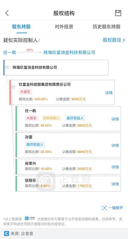 玖富万卡股东情况 来源:企查查