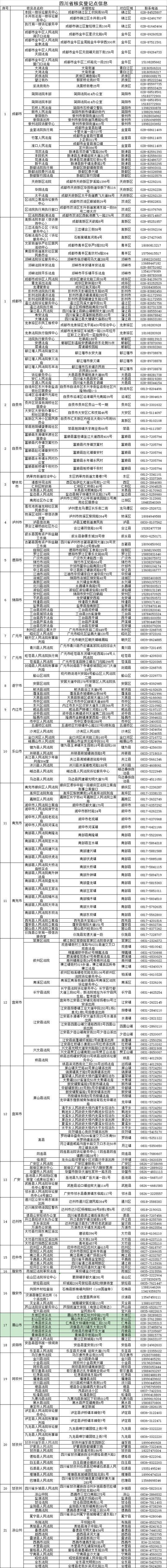 附:四川省核实登记点信息