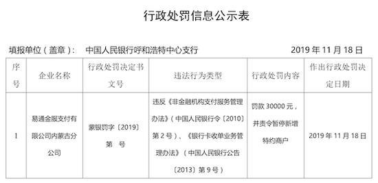 易通金服支付内蒙古分公司违规:被责令暂停新增特约商户