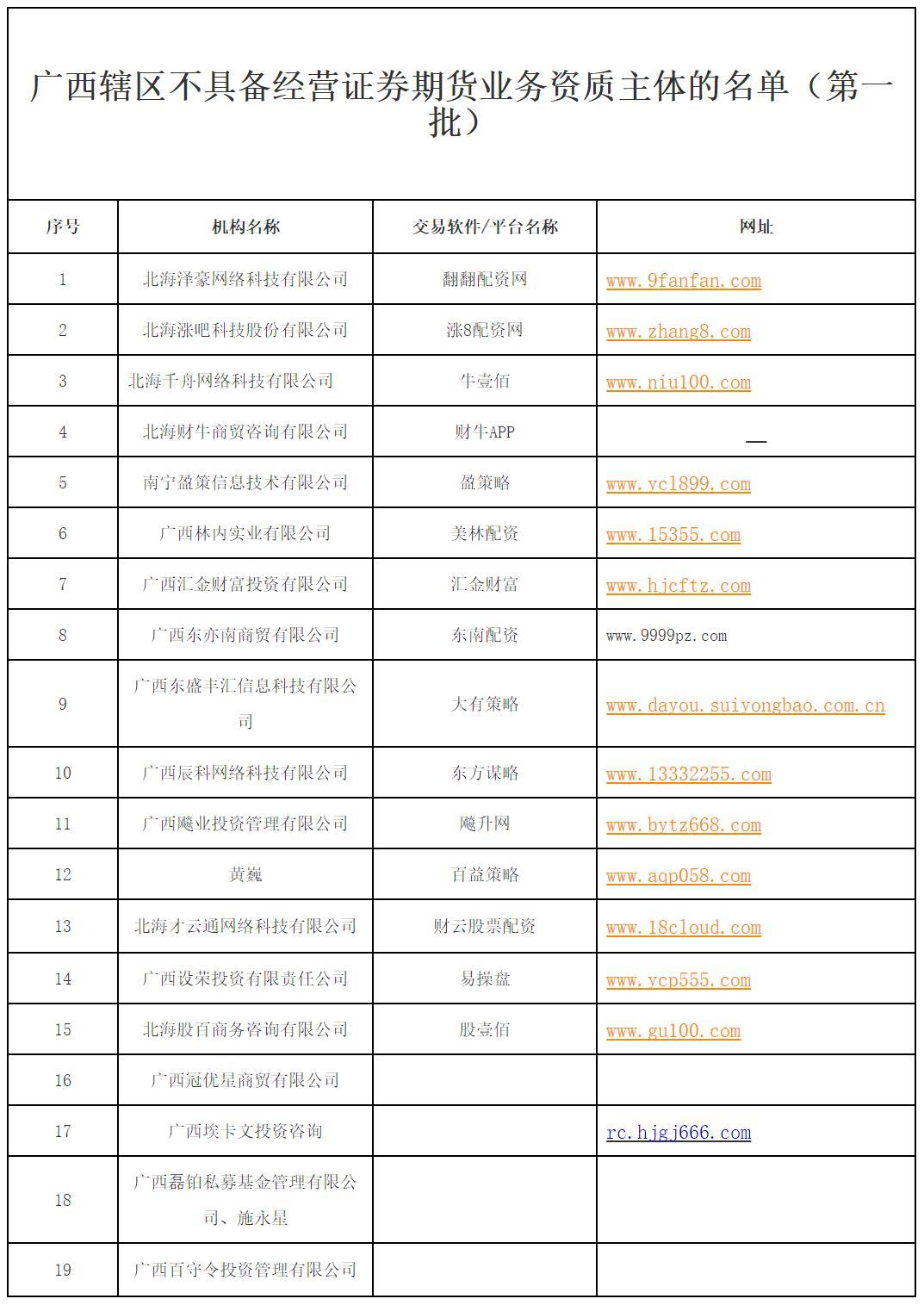 广西19家公司不具备经营证券期货业务资质被点名!