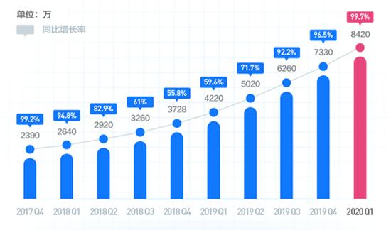 乐信用户增长图