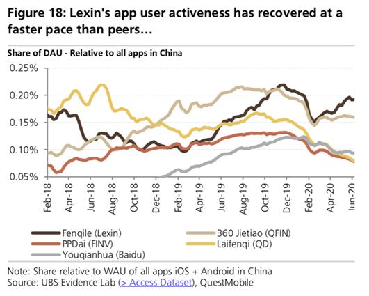 金融科技平台的用户活跃度比较