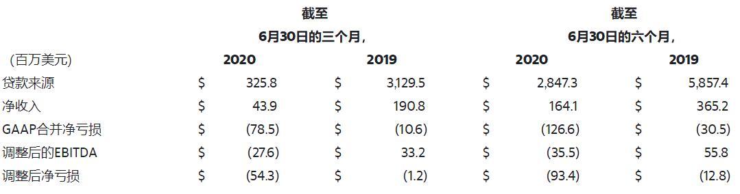 Lending Club第二季度贷款发放额同比降90% 净亏损5430万美元