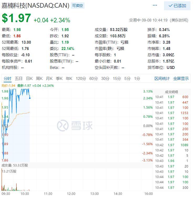 嘉楠科技宣布1000万美元股票回购计划:IPO以来股价已跌去78%