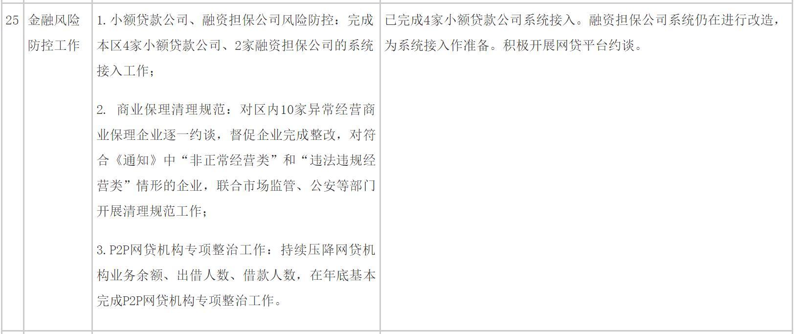 北京顺义区计划年底前基本完成P2P整治:正积极开展网贷平台约谈