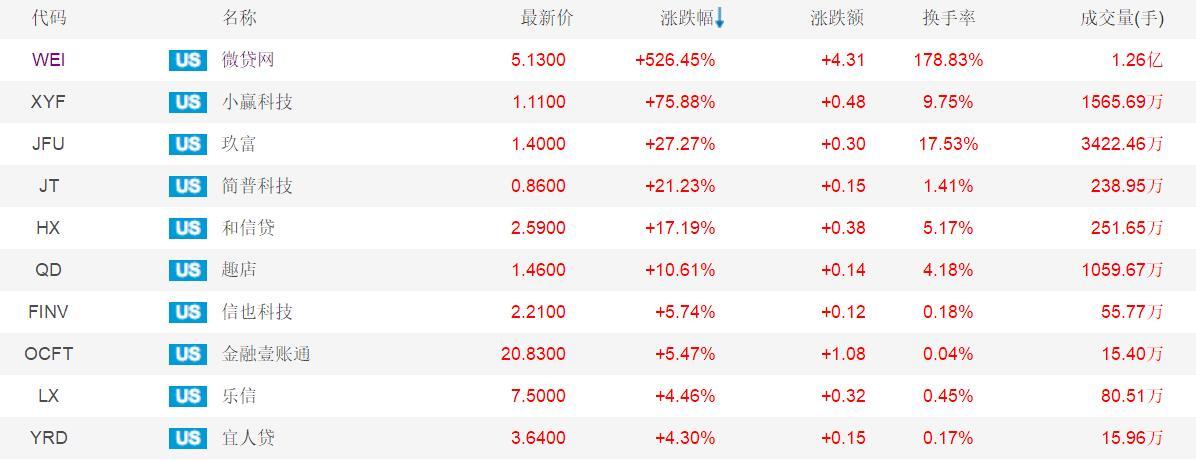 金融科技股上演疯狂一幕:微贷网暴涨526%市值一夜飙增3亿美元!