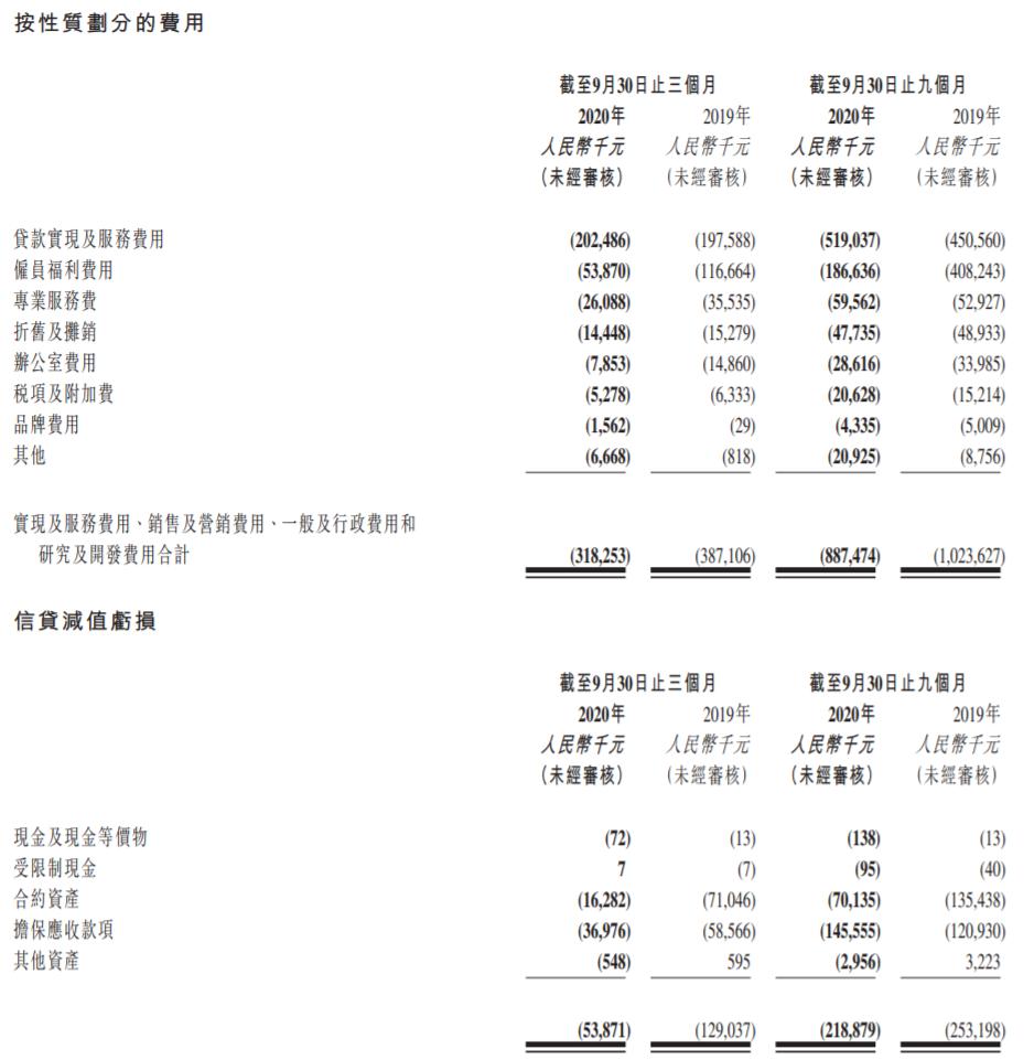维信金科第三季度营收7.3亿元同比降29%:贷款撮合服务费减少54%