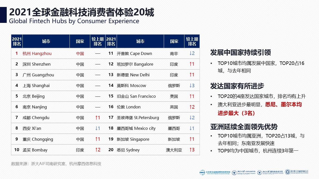 《2021全球金融科技中心城市报告》发布:北京连续三年排名全球第一
