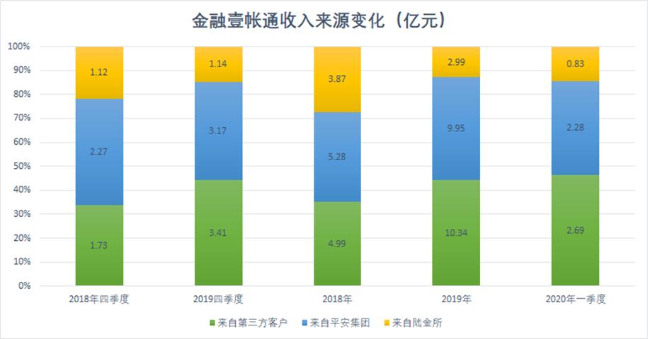 """金融壹账通收入增长幻觉:第三方客户单位贡献2.2万元,""""亲爹""""平安集团输血13亿"""
